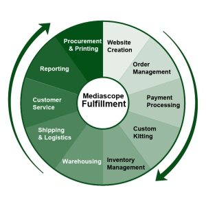 Full-Service Fulfillment Options