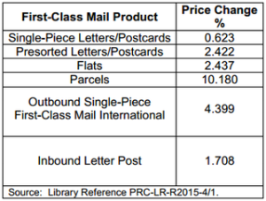 postal rate increases